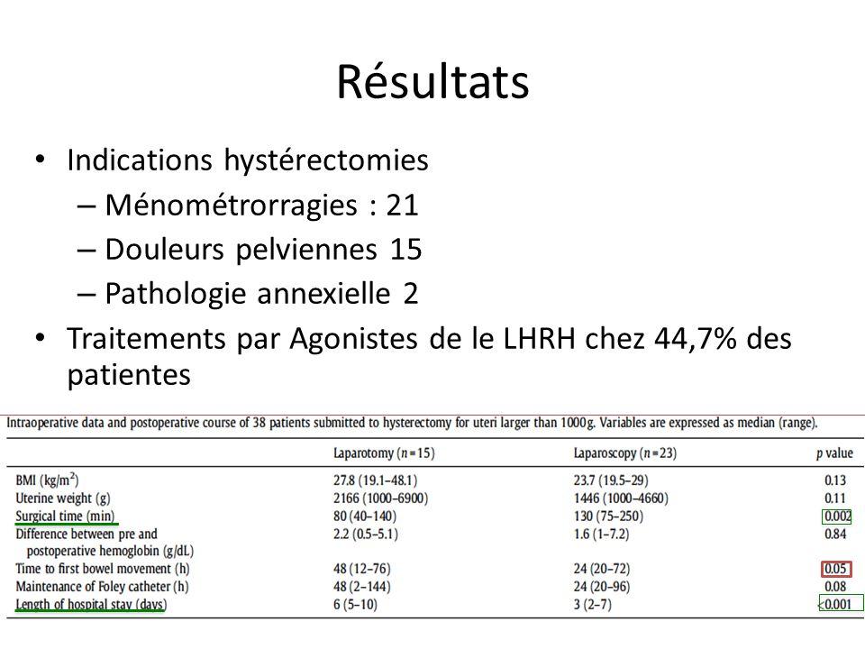 Résultats Indications hystérectomies – Ménométrorragies : 21 – Douleurs pelviennes 15 – Pathologie annexielle 2 Traitements par Agonistes de le LHRH c