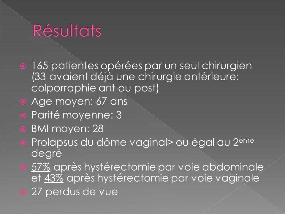 165 patientes opérées par un seul chirurgien (33 avaient déjà une chirurgie antérieure: colporraphie ant ou post) Age moyen: 67 ans Parité moyenne: 3