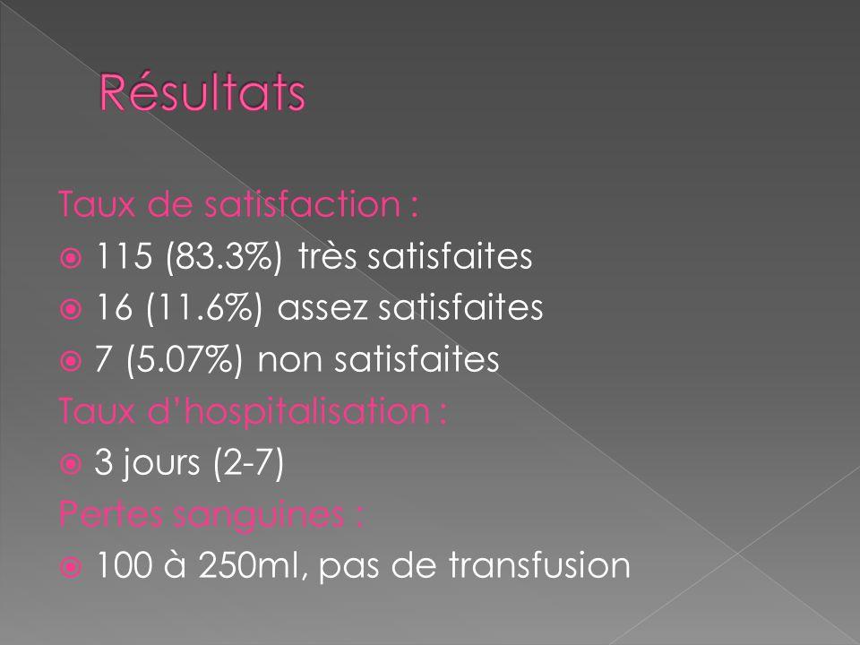 Taux de satisfaction : 115 (83.3%) très satisfaites 16 (11.6%) assez satisfaites 7 (5.07%) non satisfaites Taux dhospitalisation : 3 jours (2-7) Perte