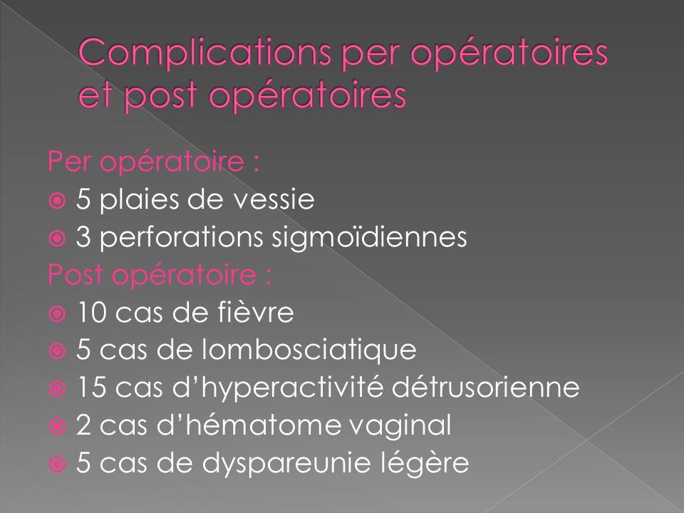 Per opératoire : 5 plaies de vessie 3 perforations sigmoïdiennes Post opératoire : 10 cas de fièvre 5 cas de lombosciatique 15 cas dhyperactivité détr