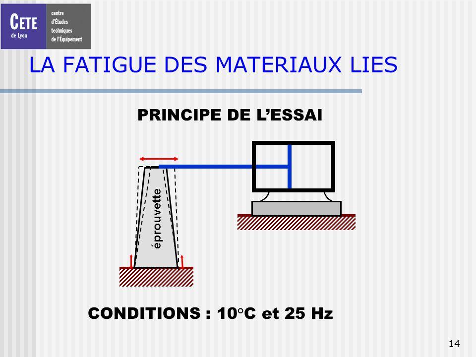 14 LA FATIGUE DES MATERIAUX LIES PRINCIPE DE LESSAI éprouvette CONDITIONS : 10°C et 25 Hz