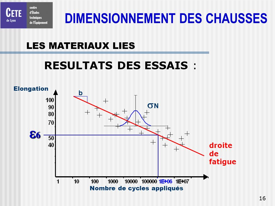 16 Elongation Nombre de cycles appliqués N b 6 RESULTATS DES ESSAIS : droite de fatigue DIMENSIONNEMENT DES CHAUSSES LES MATERIAUX LIES