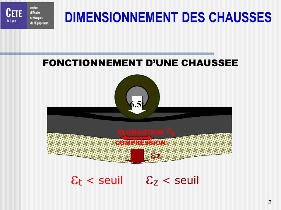 2 FONCTIONNEMENT DUNE CHAUSSEE CHAUSSEE PLATE - FORME 6.5t ELONGATION t COMPRESSION z t < seuil z < seuil DIMENSIONNEMENT DES CHAUSSES