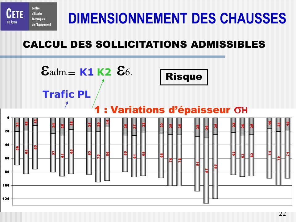 22 = adm. K1K2 6. b Trafic PL Correction 10°C/15°C Risque 1 : Variations dépaisseur H CALCUL DES SOLLICITATIONS ADMISSIBLES DIMENSIONNEMENT DES CHAUSS