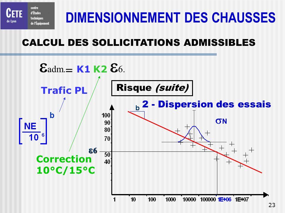 23 = adm. K1K2 6. b Trafic PL Correction 10°C/15°C Risque (suite) 6 b N 2 - Dispersion des essais CALCUL DES SOLLICITATIONS ADMISSIBLES DIMENSIONNEMEN
