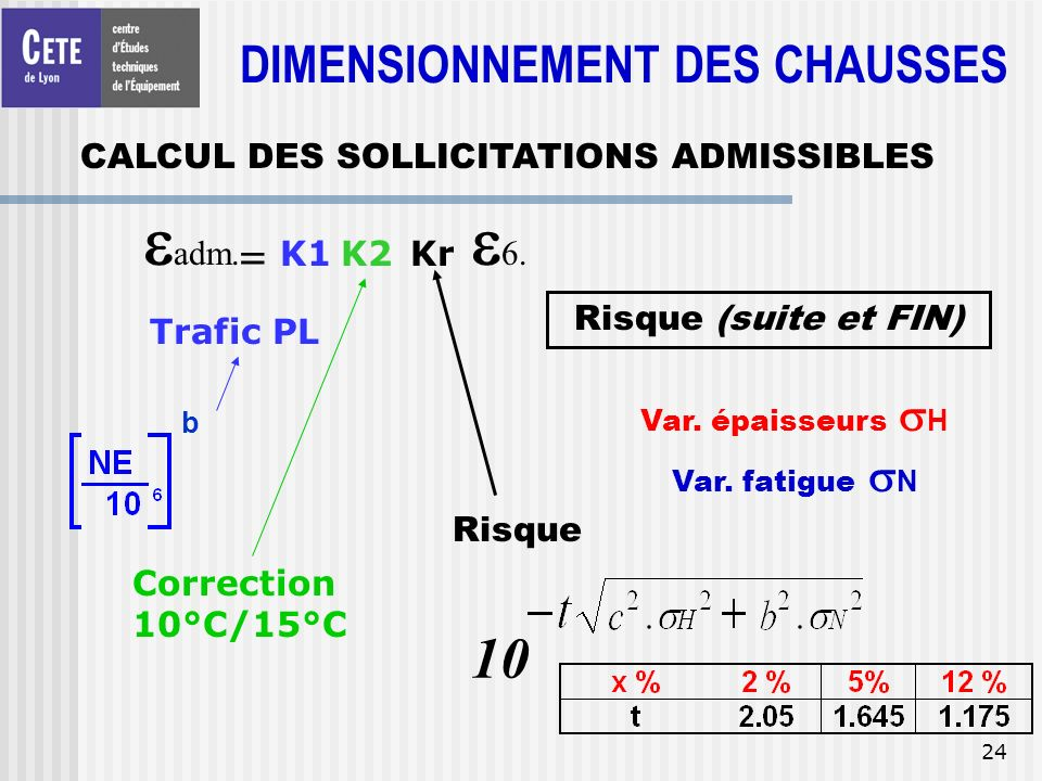 24 = adm. K1K2 6. b Trafic PL Correction 10°C/15°C Risque Kr 10 Risque (suite et FIN) Var. épaisseurs H Var. fatigue N CALCUL DES SOLLICITATIONS ADMIS
