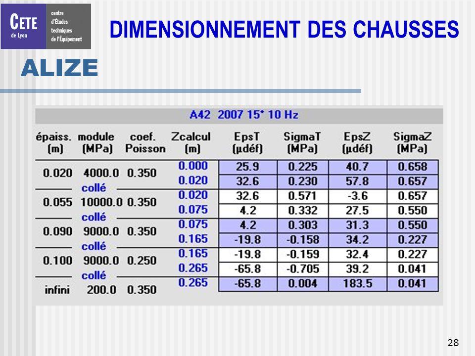 28 ALIZE DIMENSIONNEMENT DES CHAUSSES