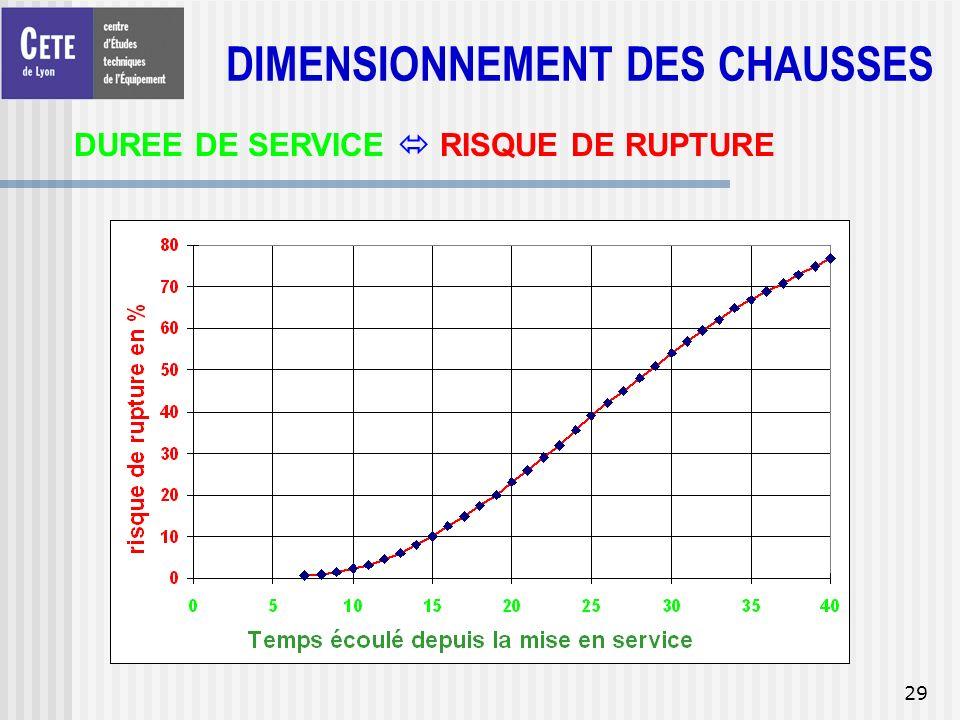 29 DUREE DE SERVICE RISQUE DE RUPTURE DIMENSIONNEMENT DES CHAUSSES
