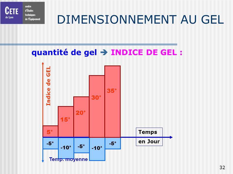 32 DIMENSIONNEMENT AU GEL quantité de gel INDICE DE GEL : Indice de GEL -5° -10° -5° -10° -5° 5° 15° 20° Temps en Jour 30° 35° Temp. moyenne