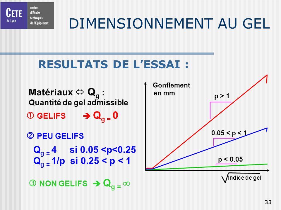 33 DIMENSIONNEMENT AU GEL RESULTATS DE LESSAI : p > 1 0.05 < p < 1 p < 0.05 Matériaux Q g : Quantité de gel admissible GELIFS Q g = 0 PEU GELIFS Q g =