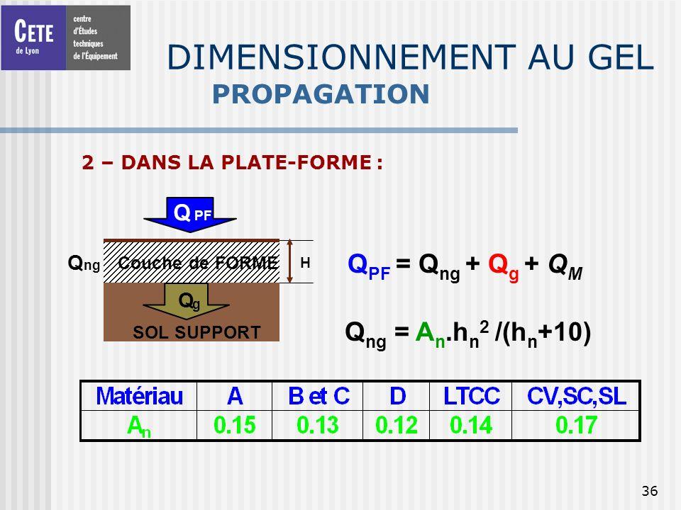 36 DIMENSIONNEMENT AU GEL PROPAGATION 2 – DANS LA PLATE-FORME : Q Q PF Q ng Couche de FORME H SOL SUPPORT Q g Q PF = Q ng + Q g + Q M Q ng = A n.h n 2