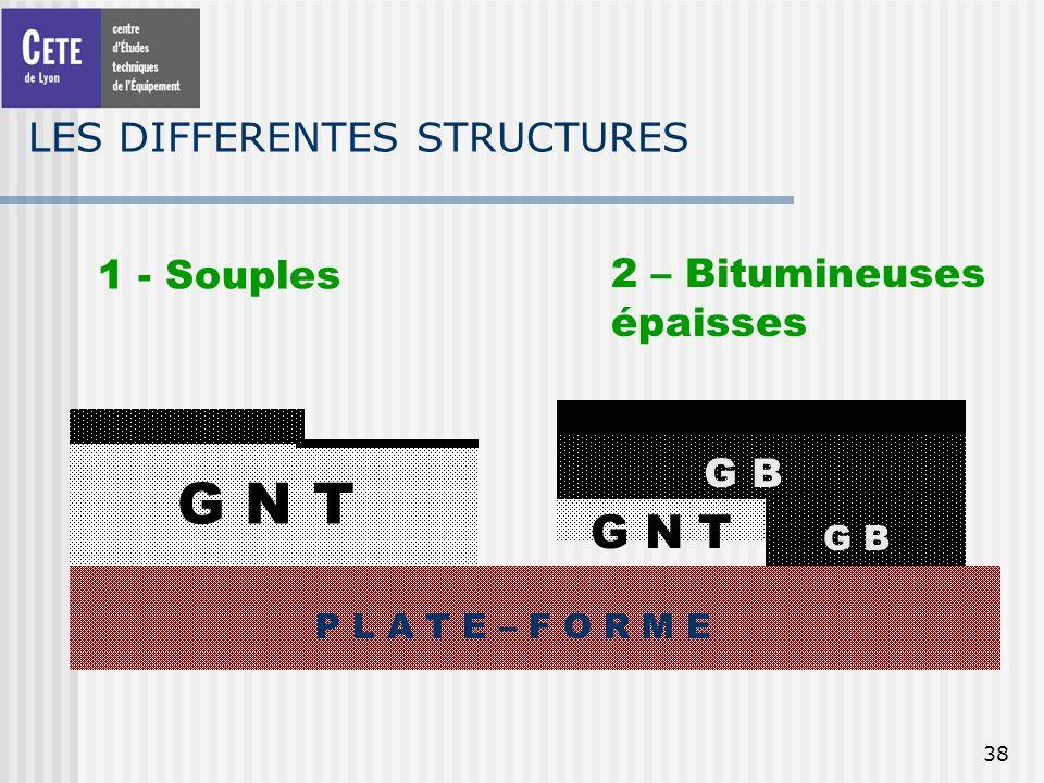 38 LES DIFFERENTES STRUCTURES 1 - Souples P L A T E – F O R M E G N T 2 – Bitumineuses épaisses G B G N T