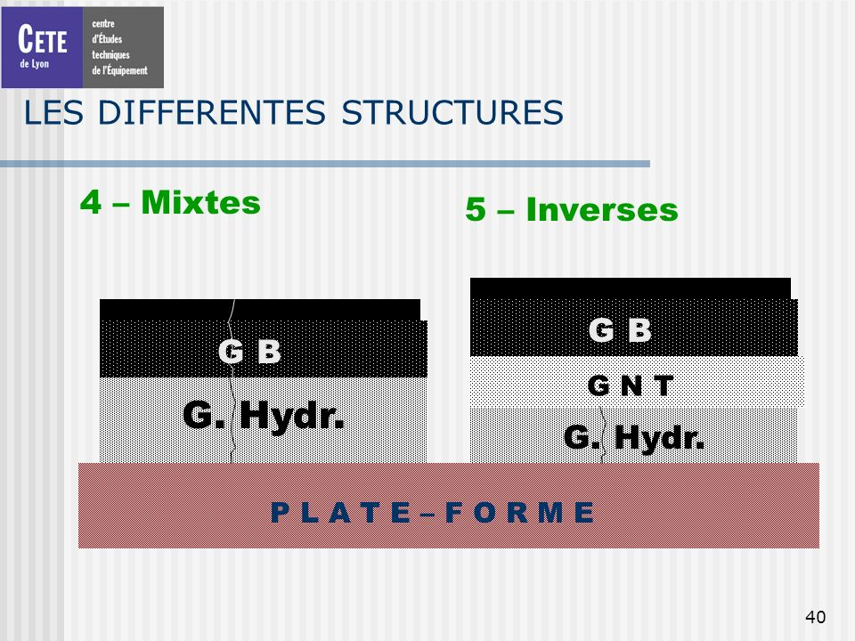 40 LES DIFFERENTES STRUCTURES 4 – Mixtes P L A T E – F O R M E G. Hydr. G B 5 – Inverses G N T G B