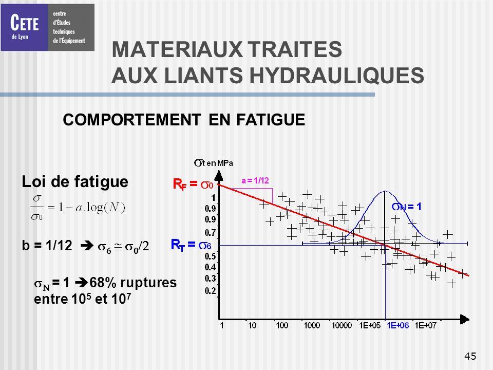 45 MATERIAUX TRAITES AUX LIANTS HYDRAULIQUES COMPORTEMENT EN FATIGUE Loi de fatigue b = 1/12 = 1 68% ruptures entre 10 5 et 10 7