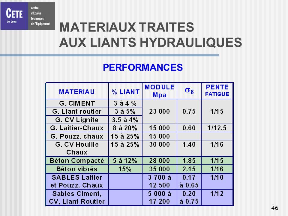 46 MATERIAUX TRAITES AUX LIANTS HYDRAULIQUES PERFORMANCES