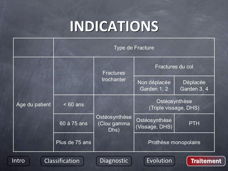 INDICATIONS Intro Classification DiagnosticEvolution Traitement Type de Fracture Age du patient Fractures trochanter Fractures du col Non déplacée Gar