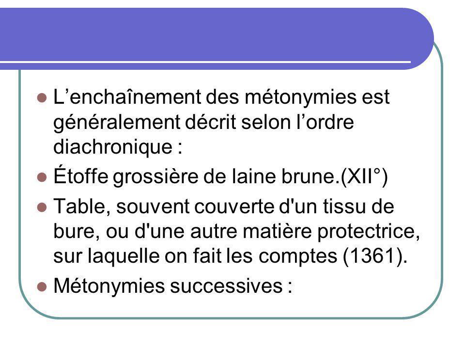 Lenchaînement des métonymies est généralement décrit selon lordre diachronique : Étoffe grossière de laine brune.(XII°) Table, souvent couverte d'un t