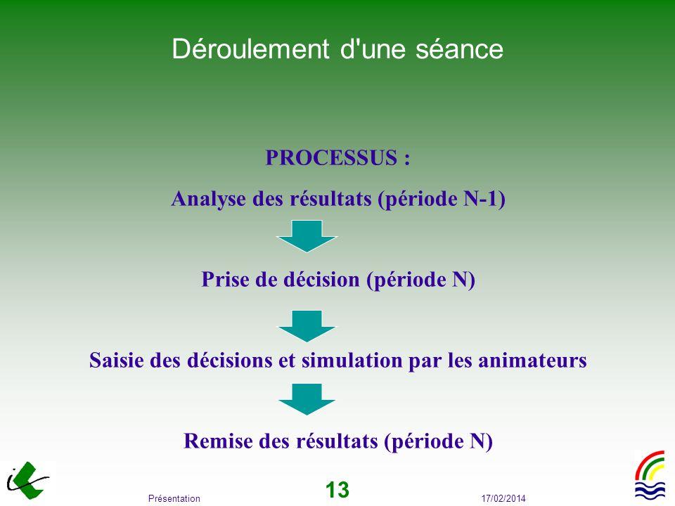 17/02/2014Présentation 13 PROCESSUS : Analyse des résultats (période N-1) Prise de décision (période N) Saisie des décisions et simulation par les ani