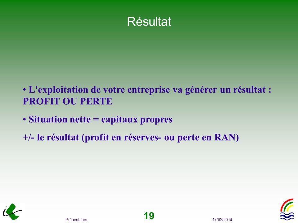 17/02/2014Présentation 19 Résultat L'exploitation de votre entreprise va générer un résultat : PROFIT OU PERTE Situation nette = capitaux propres +/-
