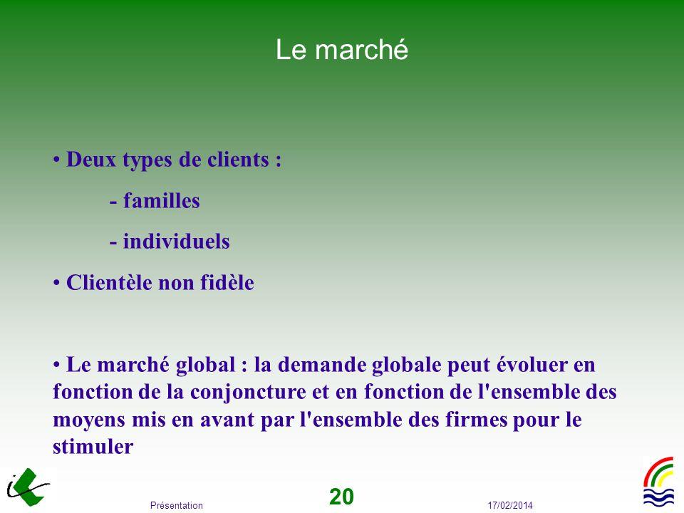 17/02/2014Présentation 20 Le marché Deux types de clients : - familles - individuels Clientèle non fidèle Le marché global : la demande globale peut é