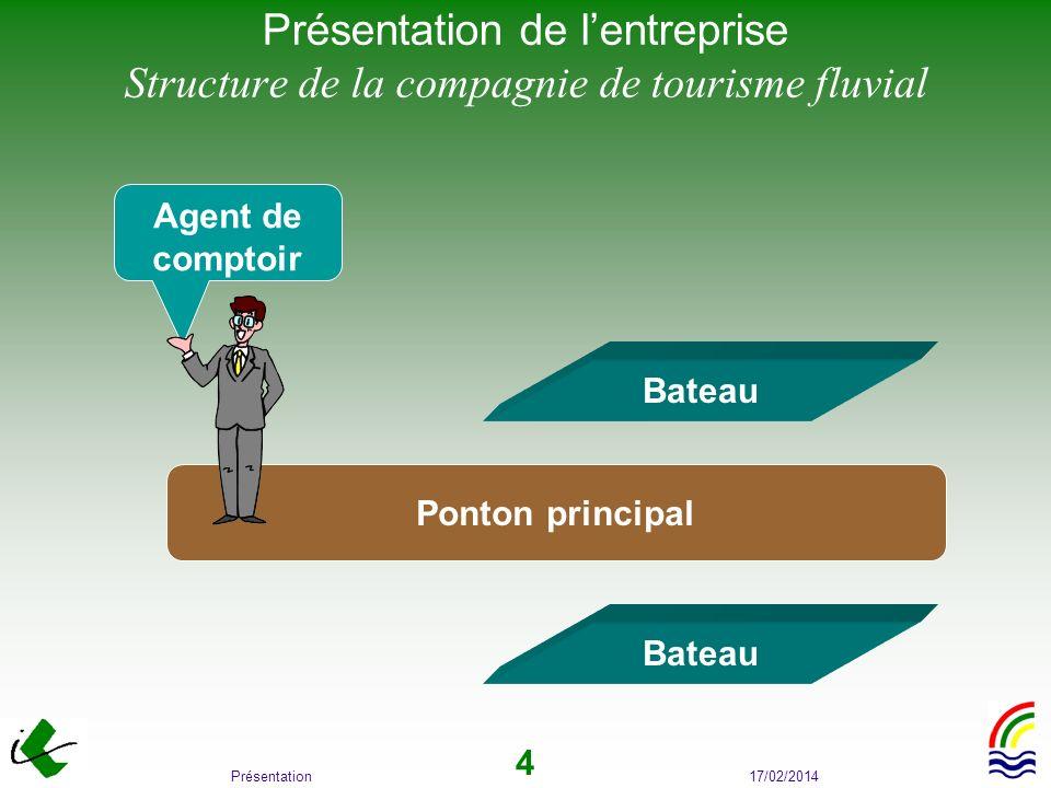 17/02/2014Présentation 4 Présentation de lentreprise Structure de la compagnie de tourisme fluvial Ponton principal Bateau Agent de comptoir