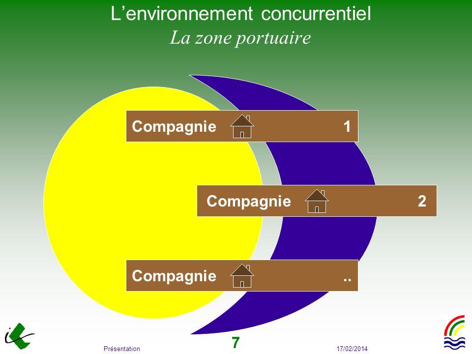 17/02/2014Présentation 7 Lenvironnement concurrentiel La zone portuaire Compagnie 1 Compagnie 2 Compagnie..