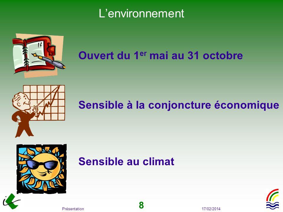 17/02/2014Présentation 8 Lenvironnement Ouvert du 1 er mai au 31 octobre Sensible à la conjoncture économique Sensible au climat