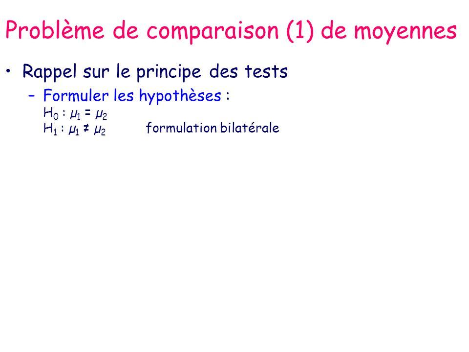 Problème de comparaison (1) de moyennes Rappel sur le principe des tests –Formuler les hypothèses : H 0 : µ 1 = µ 2 H 1 : µ 1 µ 2 formulation bilatéra
