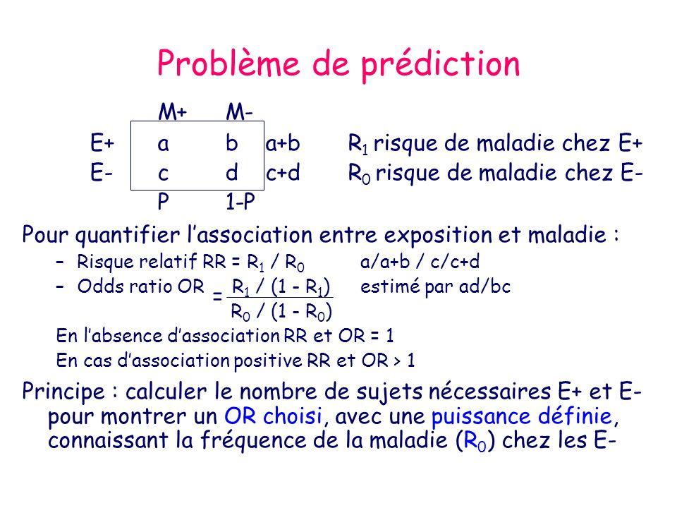 Problème de prédiction M+M- E+ab a+b R 1 risque de maladie chez E+ E-cd c+d R 0 risque de maladie chez E- P1-P Pour quantifier lassociation entre expo