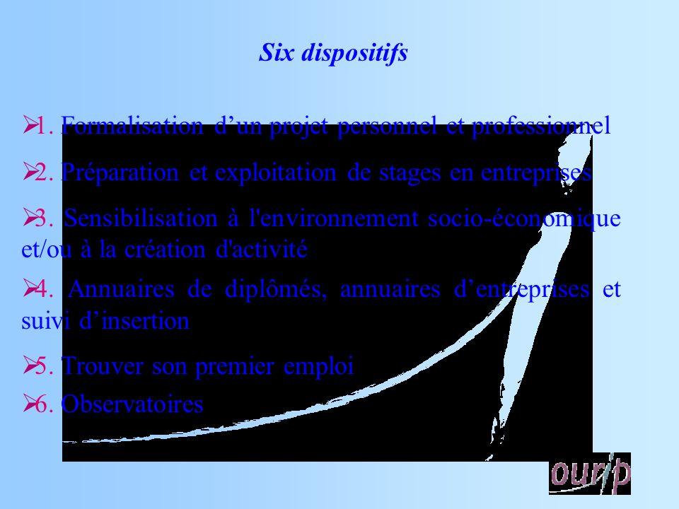 1. Formalisation dun projet personnel et professionnel 2.