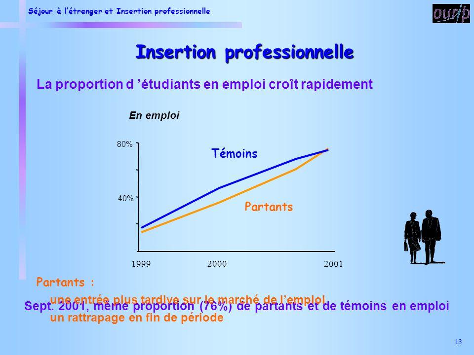 Séjour à létranger et Insertion professionnelle 13 Insertion professionnelle La proportion d étudiants en emploi croît rapidement En emploi Partants Témoins 40% 80% 199920002001 Sept.