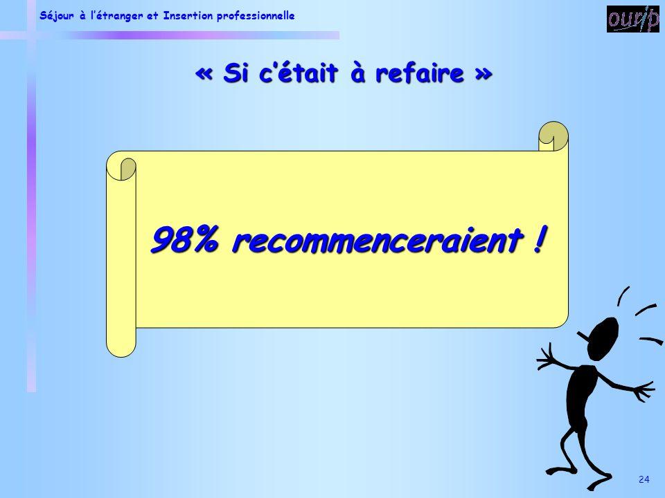 Séjour à létranger et Insertion professionnelle 24 « Si cétait à refaire » 98% recommenceraient !