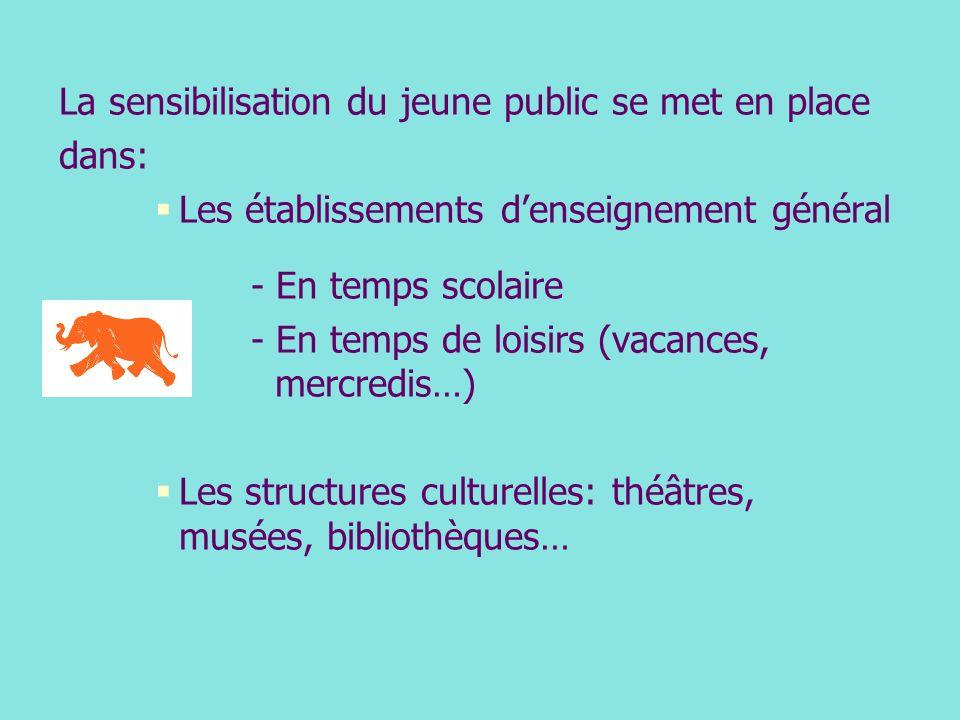 La sensibilisation du jeune public se met en place dans: Les établissements denseignement général - En temps scolaire - En temps de loisirs (vacances, mercredis…) Les structures culturelles: théâtres, musées, bibliothèques…