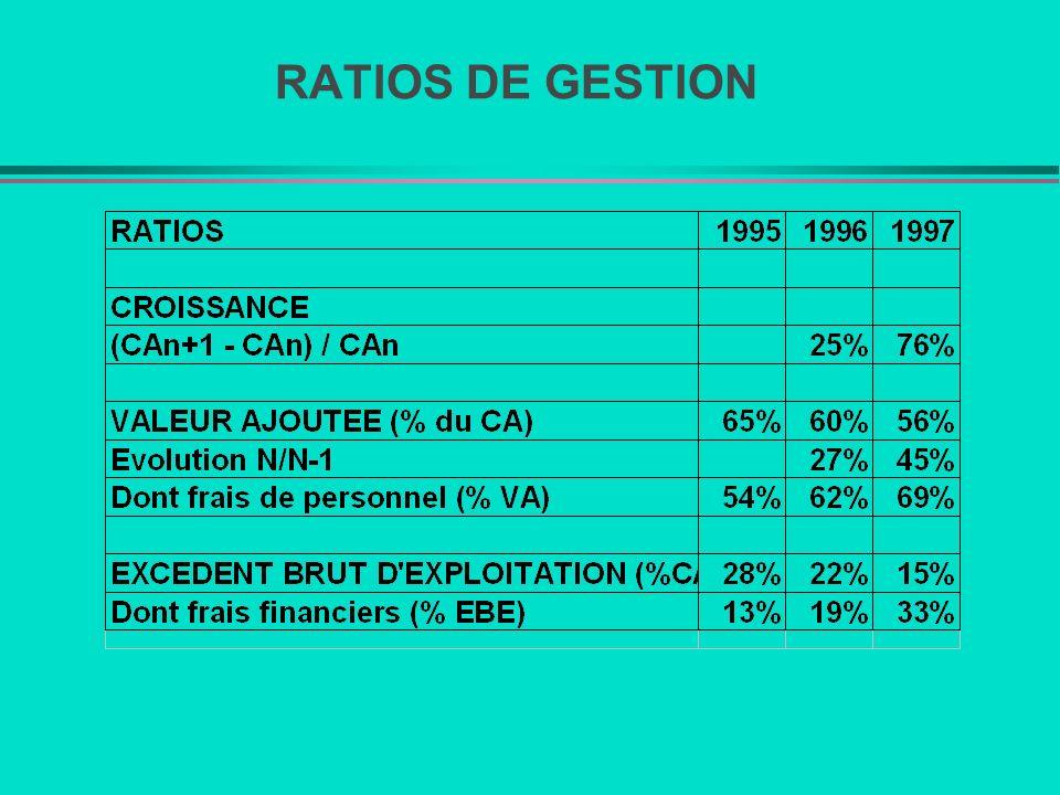 RATIOS DE GESTION
