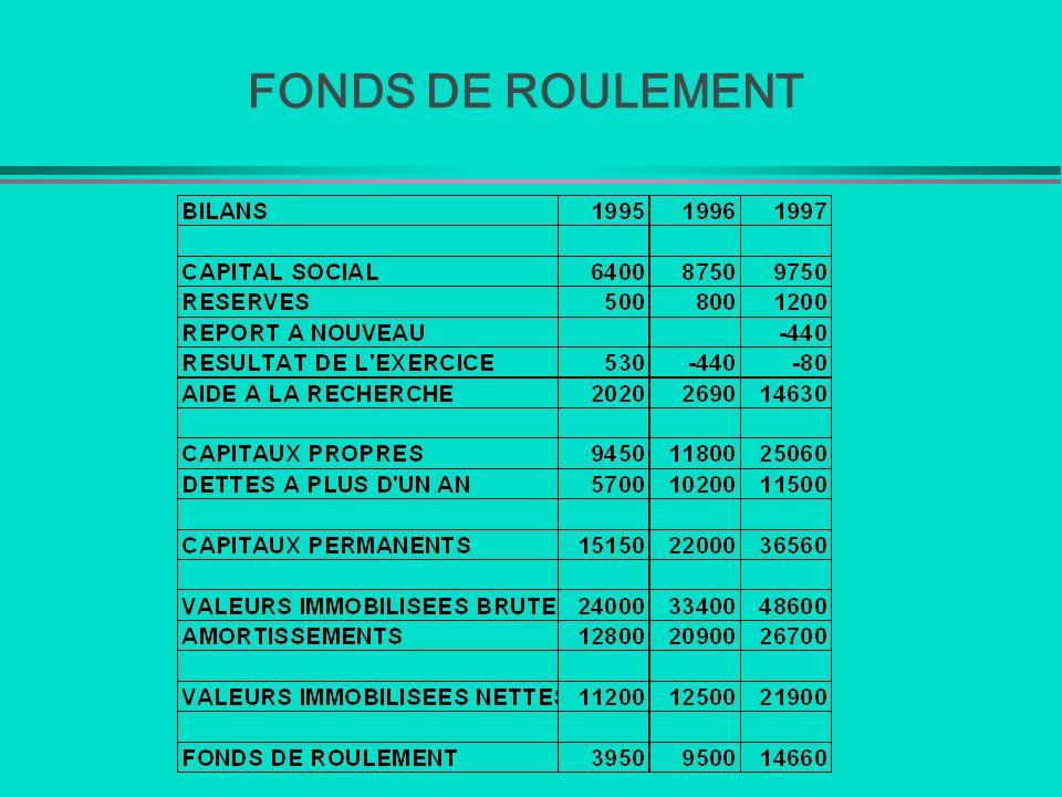 FONDS DE ROULEMENT