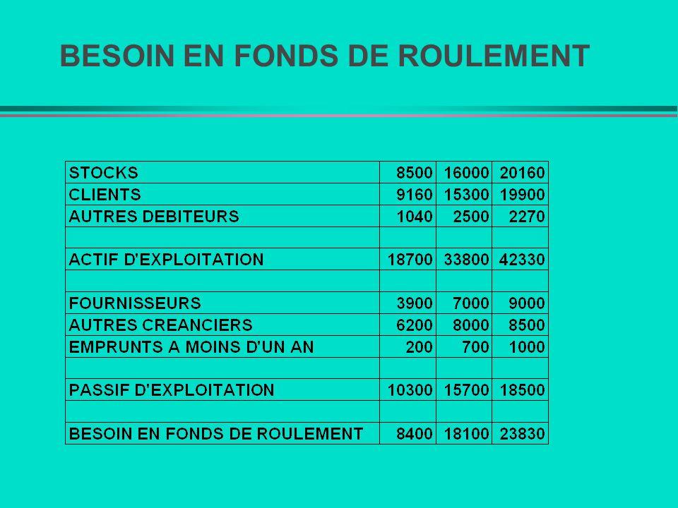 BESOIN EN FONDS DE ROULEMENT