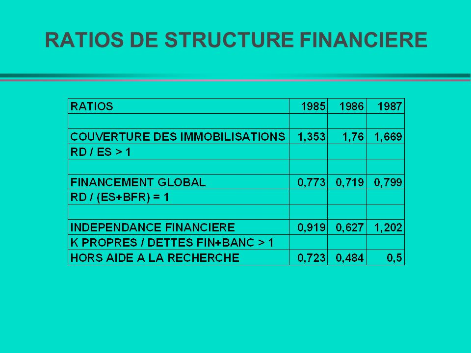 RATIOS DE STRUCTURE FINANCIERE