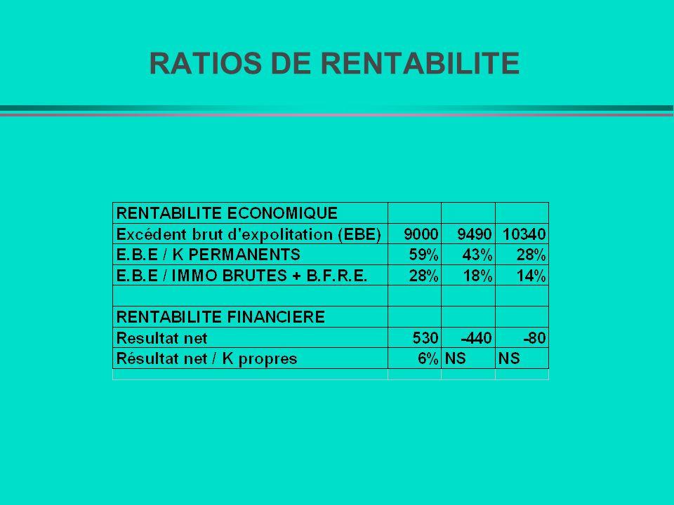 RATIOS DE RENTABILITE