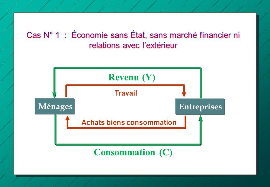 Équilibre macroéconomique Ménages : Revenu = Consommation (Y = C) Entreprises : Vente des biens de consommation = revenus distribués (C = Y)
