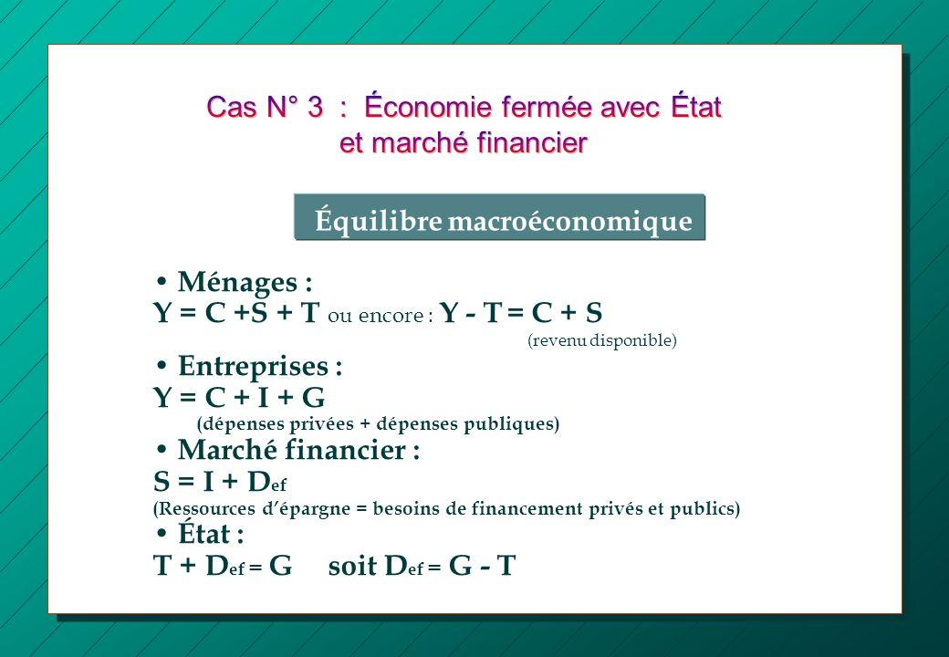 Ménages : Y = C +S + T ou encore : Y - T = C + S (revenu disponible) Entreprises : Y = C + I + G (dépenses privées + dépenses publiques) Marché financ