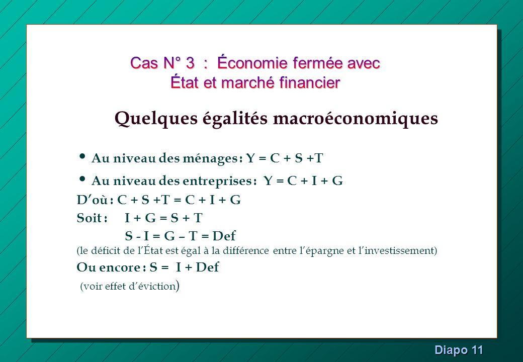 Au niveau des ménages : Y = C + S +T Au niveau des entreprises : Y = C + I + G Doù : C + S +T = C + I + G Soit : I + G = S + T S - I = G – T = Def (le