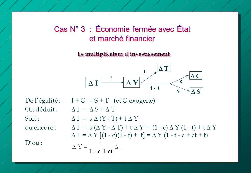 I Y C c t ? De légalité : I + G = S + T (et G exogène) On déduit : I = S + T Soit : I = s (Y - T) + t Y ou encore : I = s ( Y - T) + t Y = (1 - c) Y (