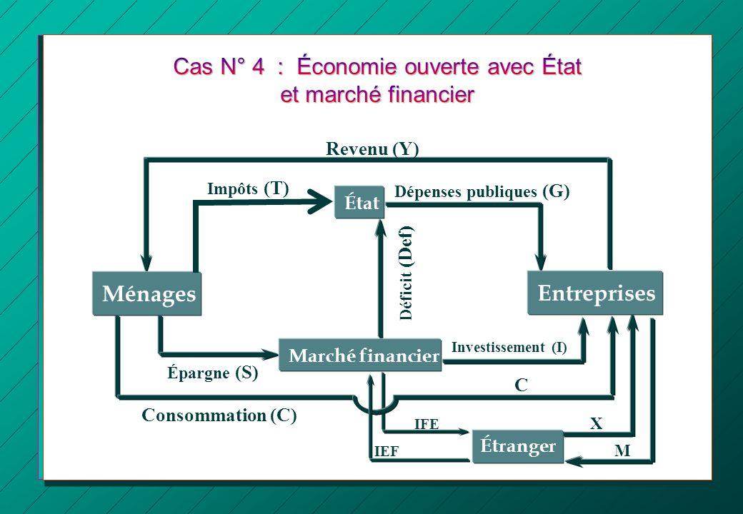 IFE X Revenu (Y) Consommation (C) Épargne (S) Investissement (I) Impôts (T) Dépenses publiques (G) Déficit (Def) État Ménages Entreprises Marché finan