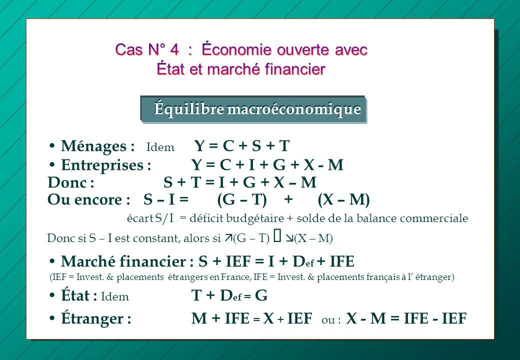 Ménages : Idem Y = C + S + T Entreprises :Y = C + I + G + X - M Donc : S + T = I + G + X – M Ou encore : S – I = (G – T) + (X – M) écart S/I = déficit