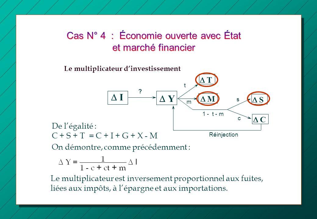 I Y S s t ? De légalité : C + S + T = C + I + G + X - M On démontre, comme précédemment : C T c 1 - t - m M m Réinjection Le multiplicateur dinvestiss