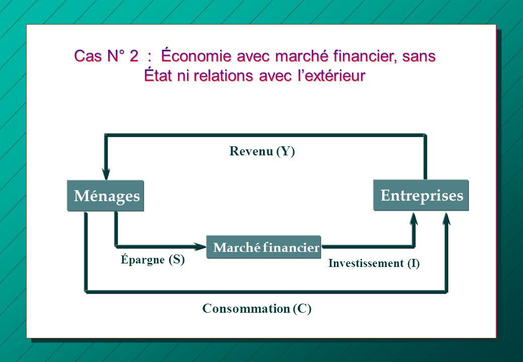 Revenu (Y) Consommation (C) Épargne (S) Entreprises Marché financier Ménages Investissement (I)