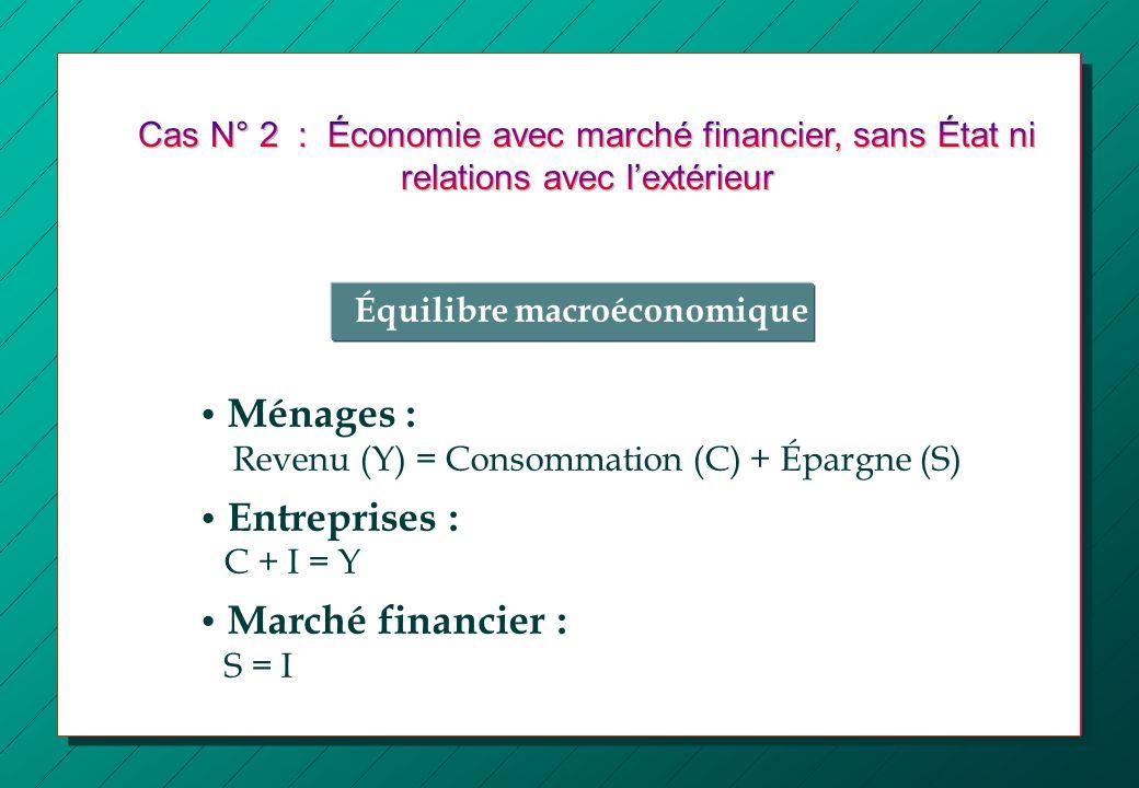 Équilibre macroéconomique Ménages : Revenu (Y) = Consommation (C) + Épargne (S) Entreprises : C + I = Y Marché financier : S = I