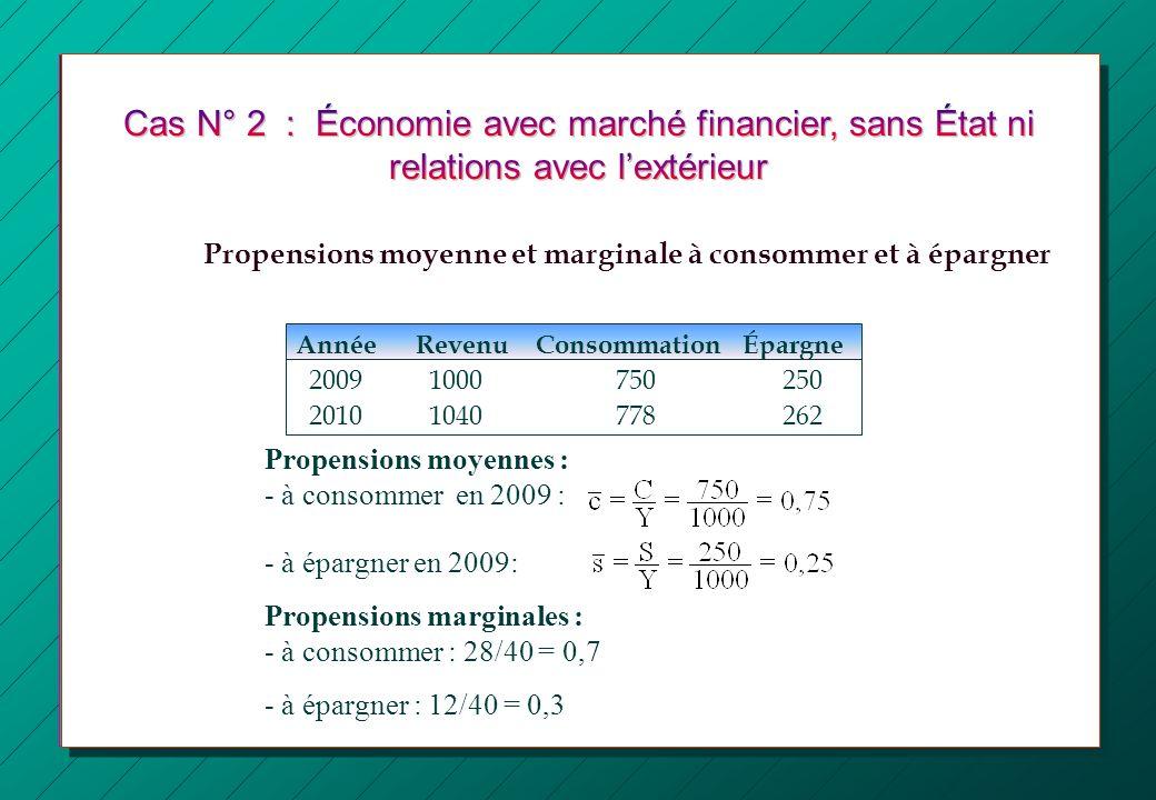 Propensions moyennes : - à consommer en 2009 : - à épargner en 2009: Propensions marginales : - à consommer : 28/40 = 0,7 - à épargner : 12/40 = 0,3 A