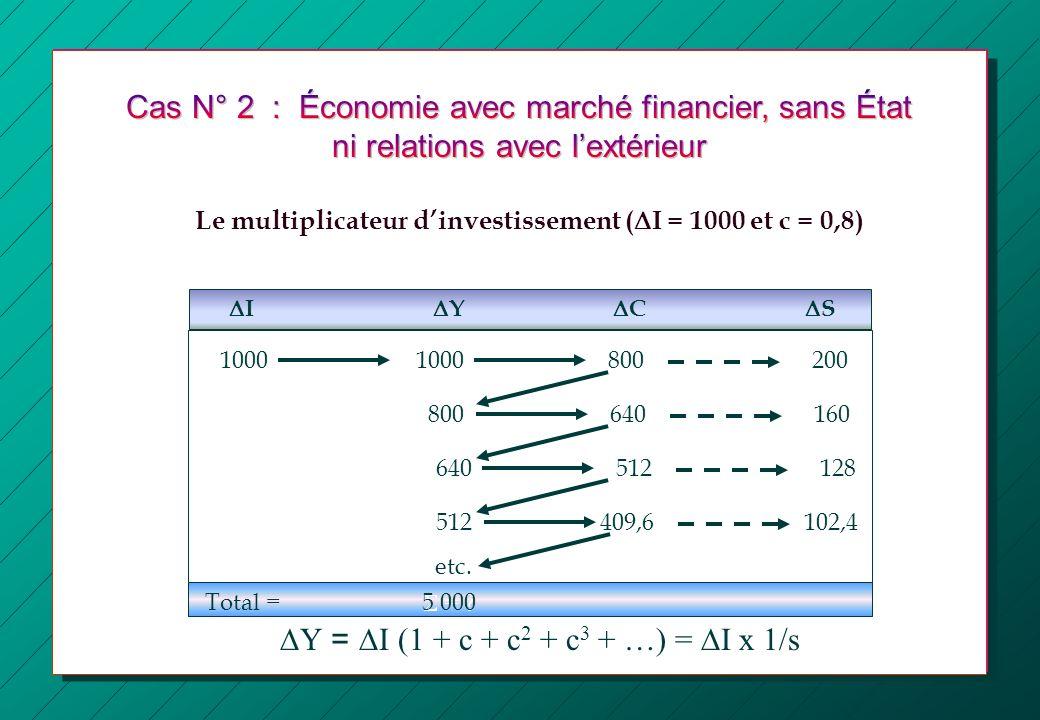 Le multiplicateur dinvestissement ( I = 1000 et c = 0,8) 8002001000 I Y C S 640160800 512128640 409,6102,4512 etc. Total = 1000 = ?5 000 Y = I (1 + c