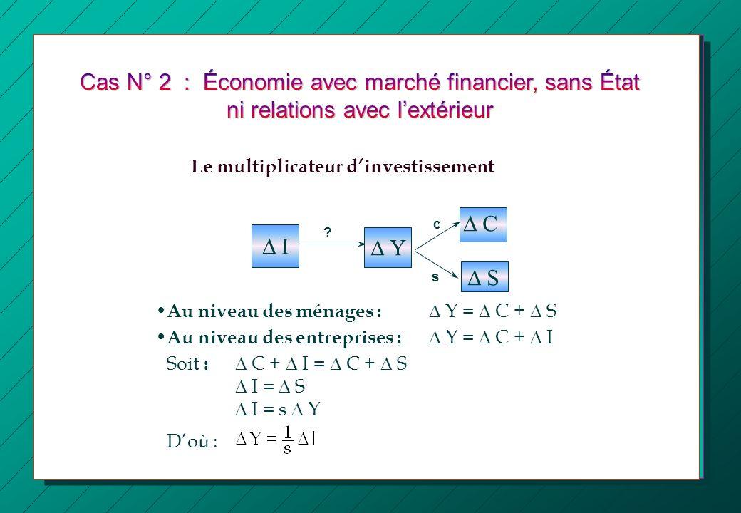 I c s ? Au niveau des ménages : Y = C + S Au niveau des entreprises : Y = C + I Soit : C + I = C + S I = S I = s Y Doù : Le multiplicateur dinvestisse